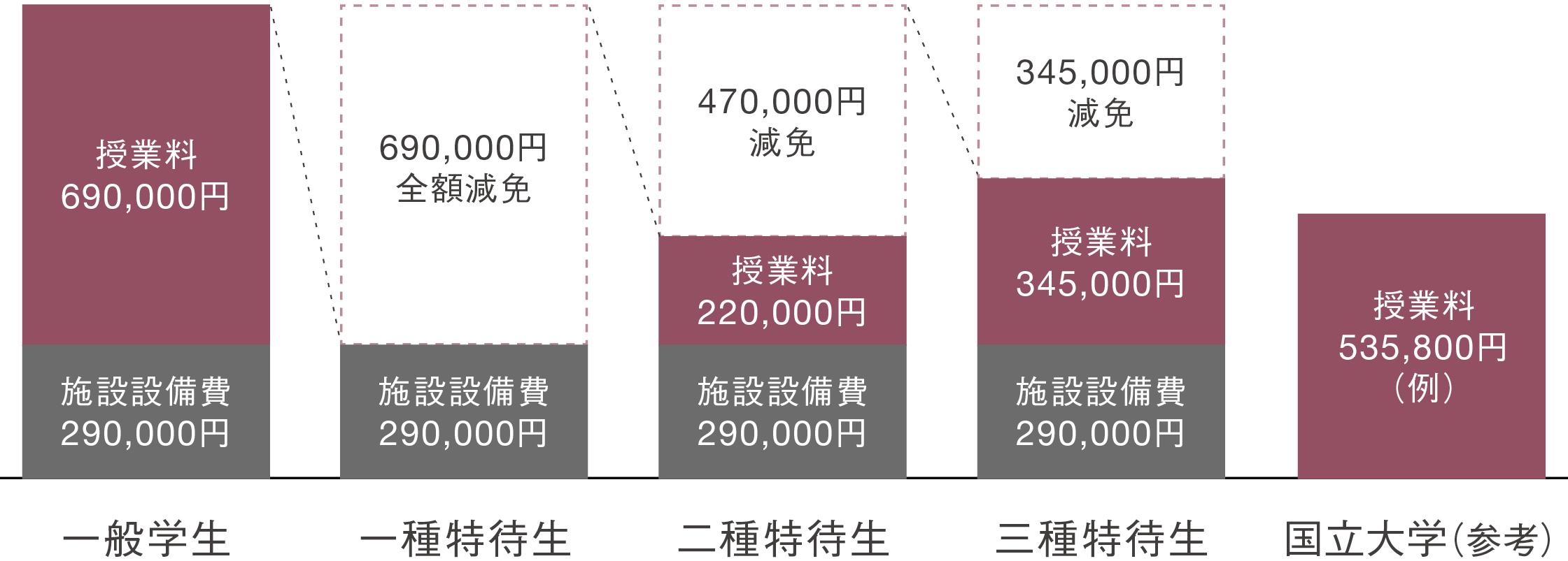 特待生制度(2022年度、入学者向け)